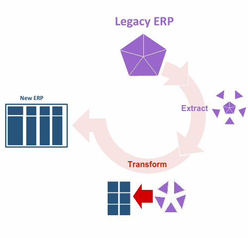 Legacy Data Migration - Solution